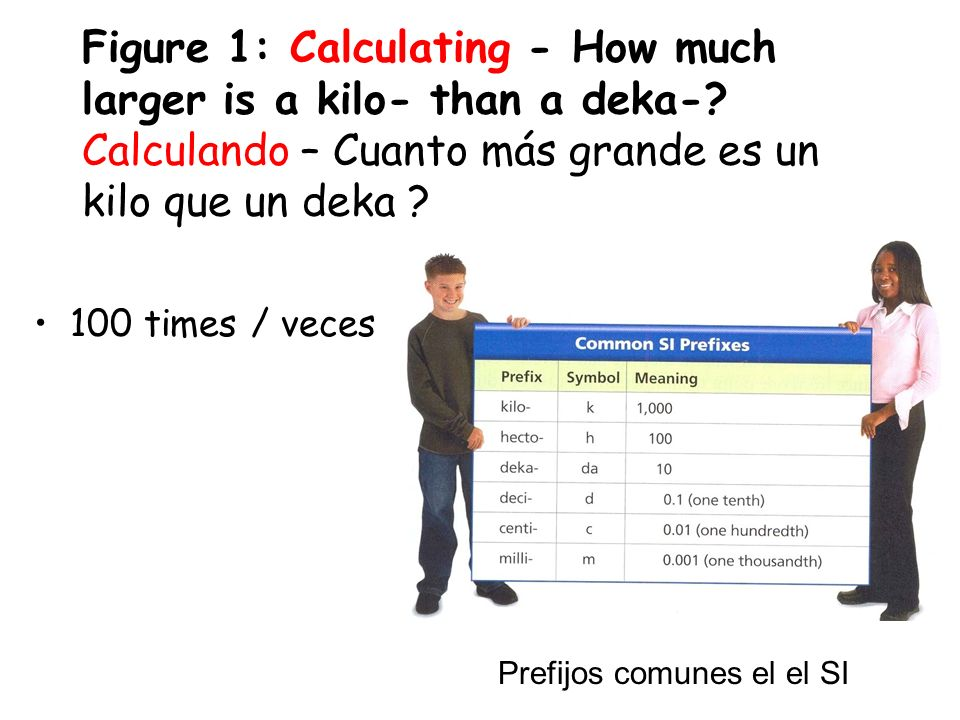 Figure 1: Calculating - How much larger is a kilo- than a deka-