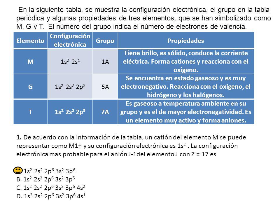 Repaso examen de estructura atmica ppt descargar en la siguiente tabla se muestra la configuracin electrnica el grupo en la tabla urtaz Image collections
