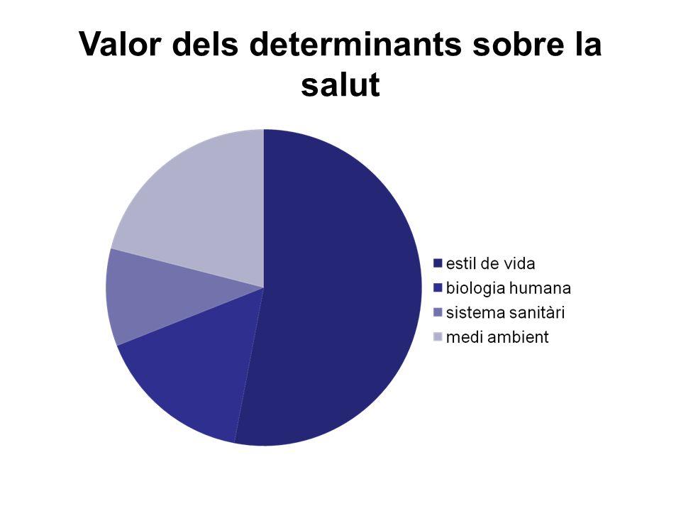 Valor dels determinants sobre la salut