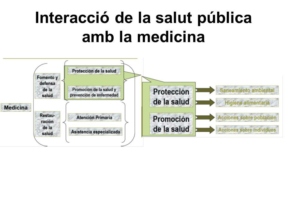 Interacció de la salut pública amb la medicina