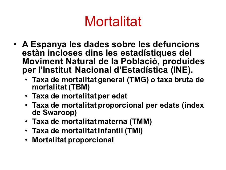 Mortalitat