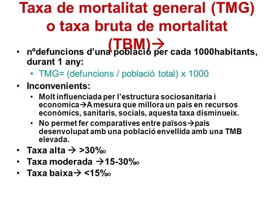 Taxa de mortalitat general (TMG) o taxa bruta de mortalitat (TBM)