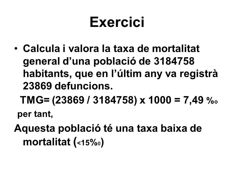 ExerciciCalcula i valora la taxa de mortalitat general d'una població de 3184758 habitants, que en l'últim any va registrà 23869 defuncions.