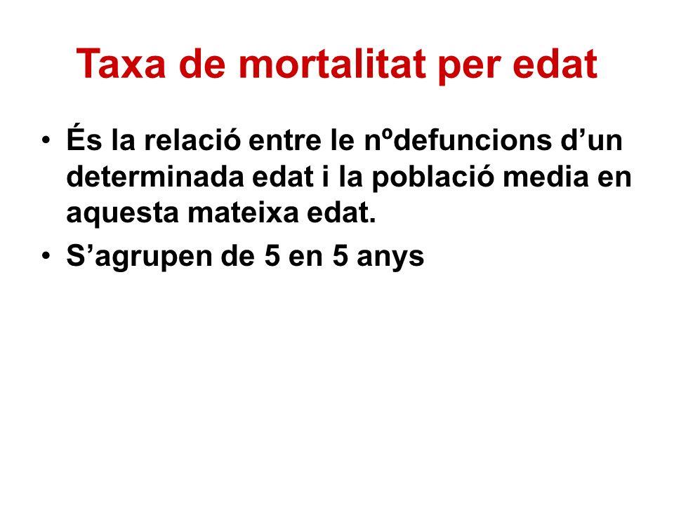Taxa de mortalitat per edat