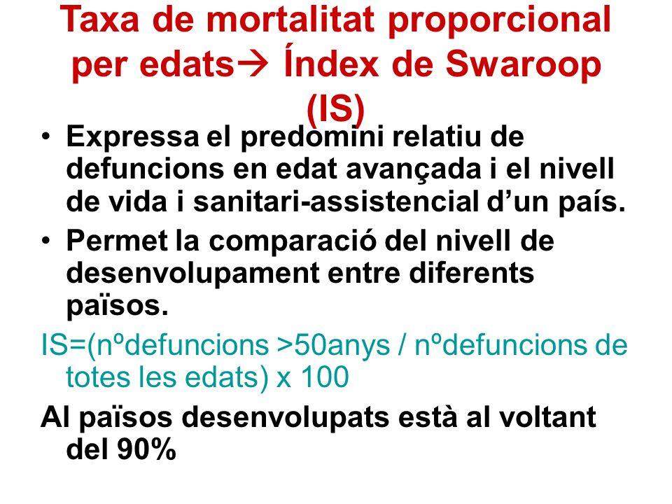 Taxa de mortalitat proporcional per edats Índex de Swaroop (IS)