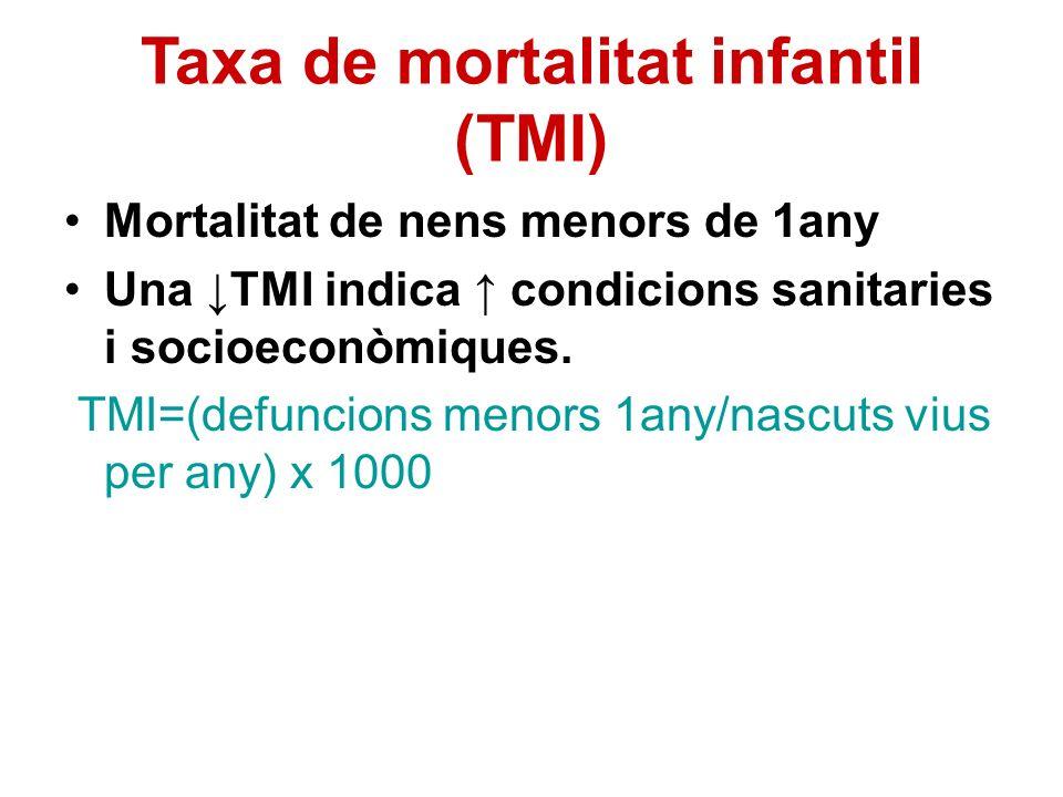 Taxa de mortalitat infantil (TMI)