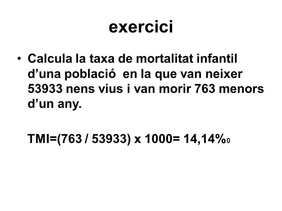 exercici Calcula la taxa de mortalitat infantil d'una població en la que van neixer 53933 nens vius i van morir 763 menors d'un any.