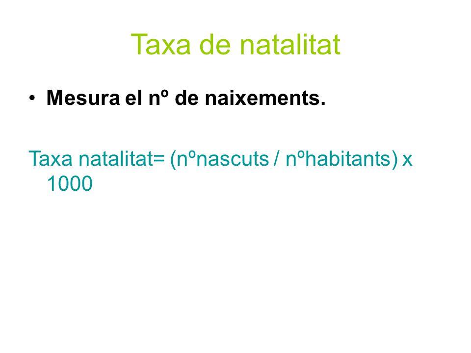 Taxa de natalitat Mesura el nº de naixements.
