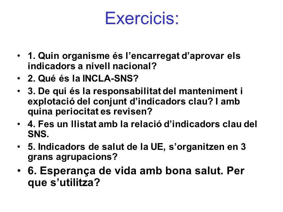 Exercicis: 6. Esperança de vida amb bona salut. Per que s'utilitza