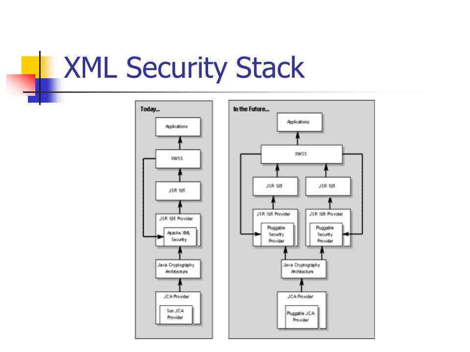 XML Security Stack
