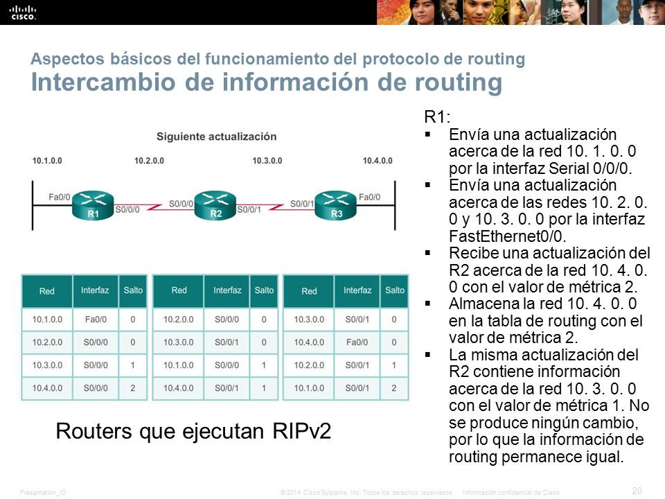 Routers que ejecutan RIPv2