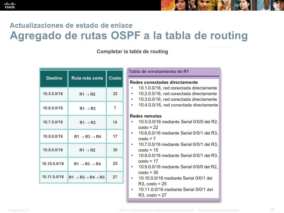 Actualizaciones de estado de enlace Agregado de rutas OSPF a la tabla de routing