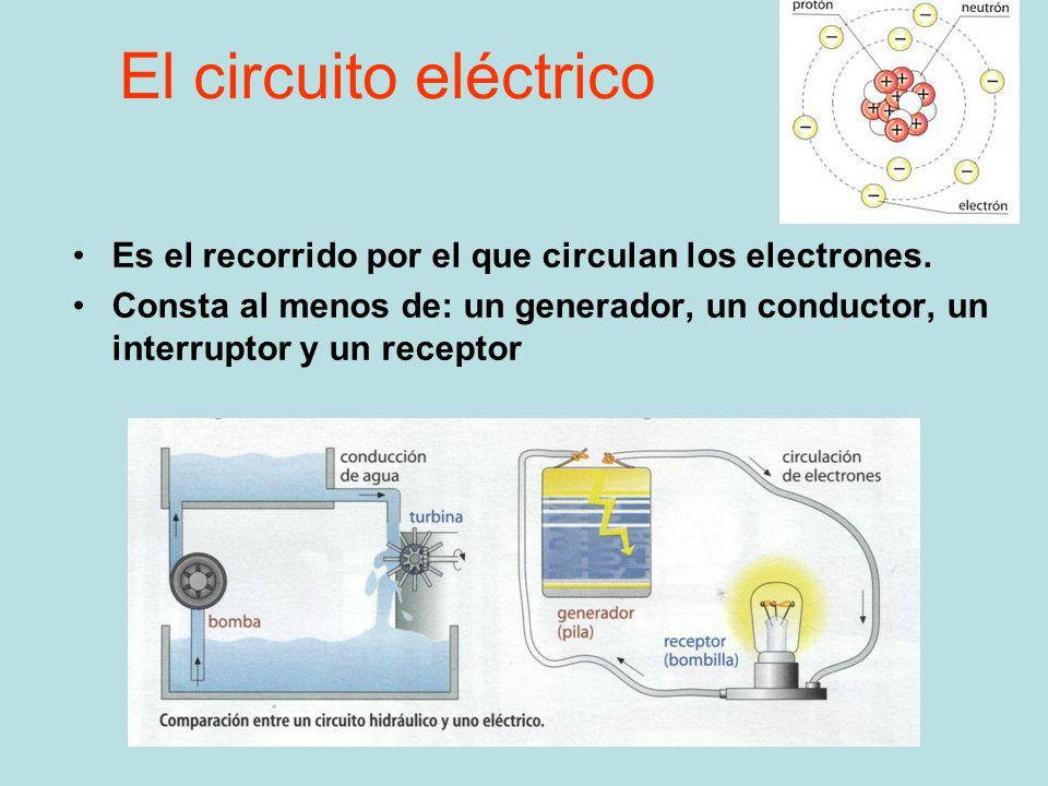 Circuito Que Es : El circuito eléctrico es recorrido por que circulan