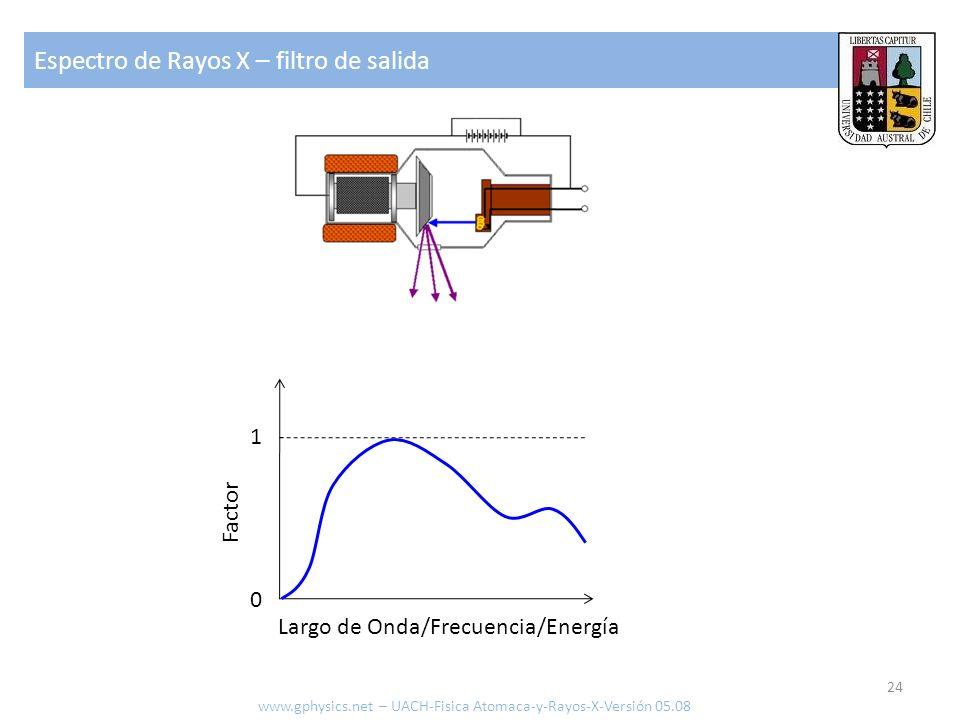 Espectro de Rayos X – filtro de salida