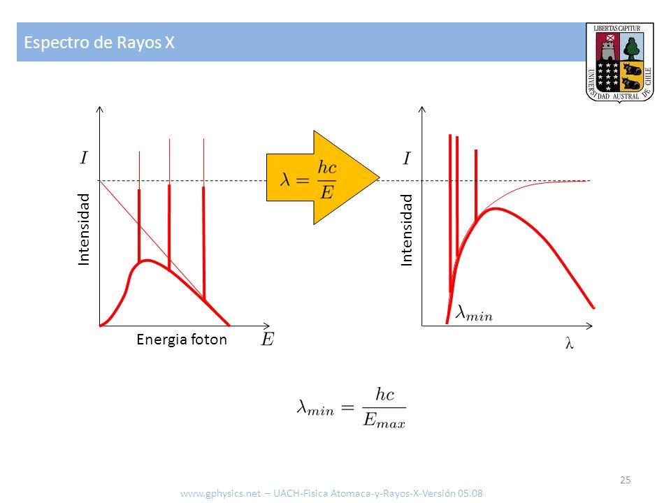 Espectro de Rayos X Intensidad Intensidad Energia foton λ