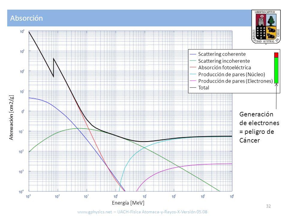 Absorción Generación de electrones = peligro de Cáncer