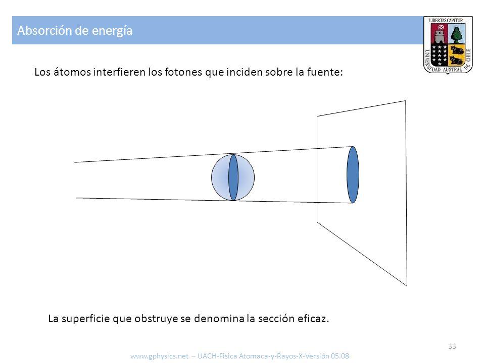 Absorción de energía Los átomos interfieren los fotones que inciden sobre la fuente: La superficie que obstruye se denomina la sección eficaz.