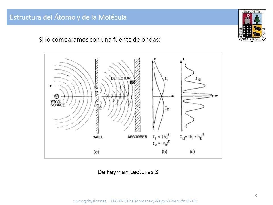 Estructura del Átomo y de la Molécula