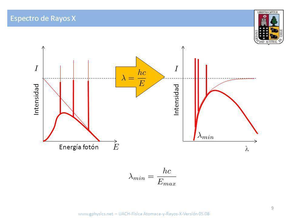 Espectro de Rayos X Intensidad Intensidad Energía fotón λ
