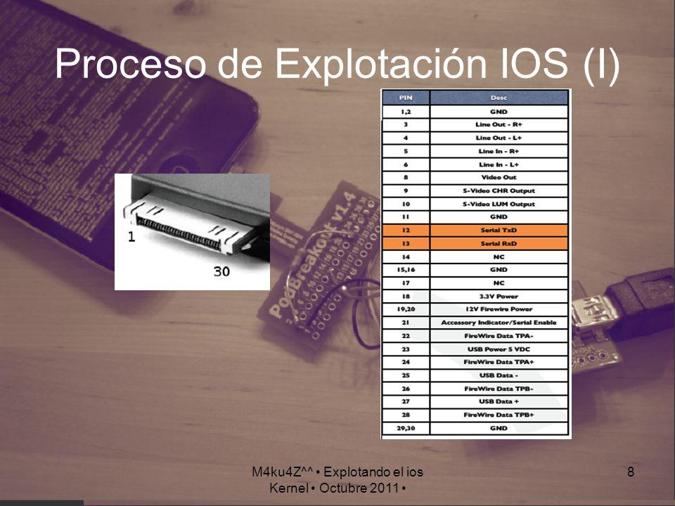 Proceso de Explotación IOS (I)