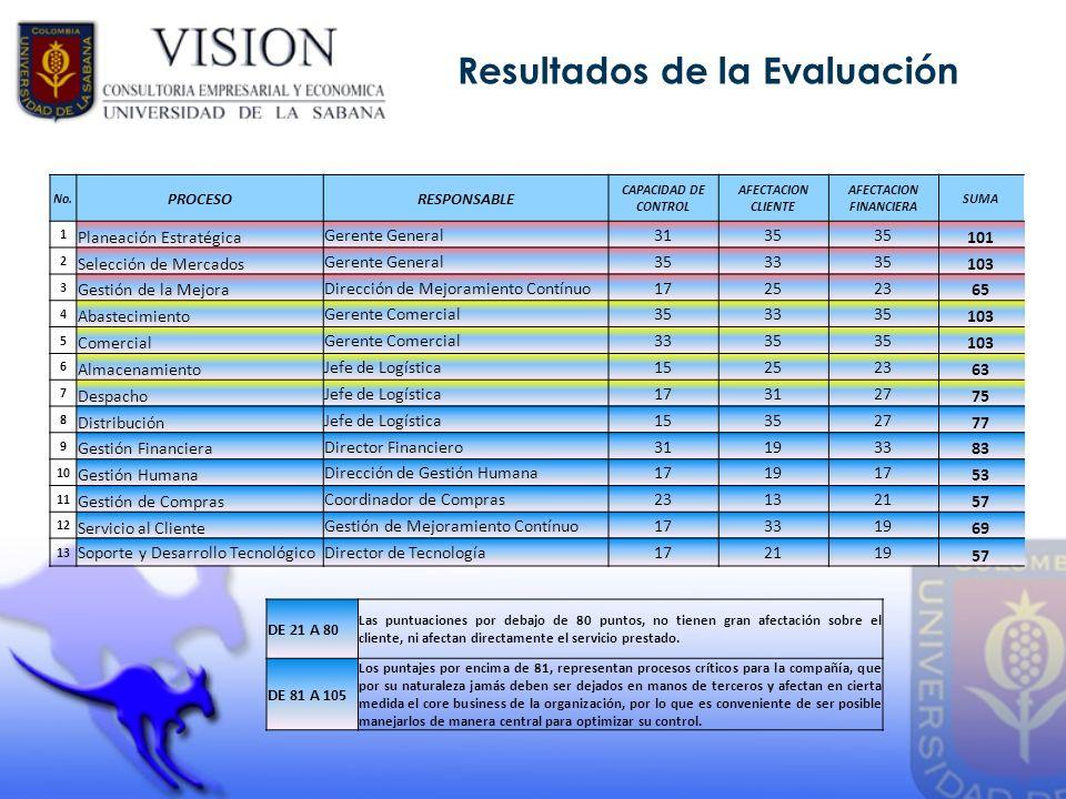 Resultados de la Evaluación AFECTACION FINANCIERA