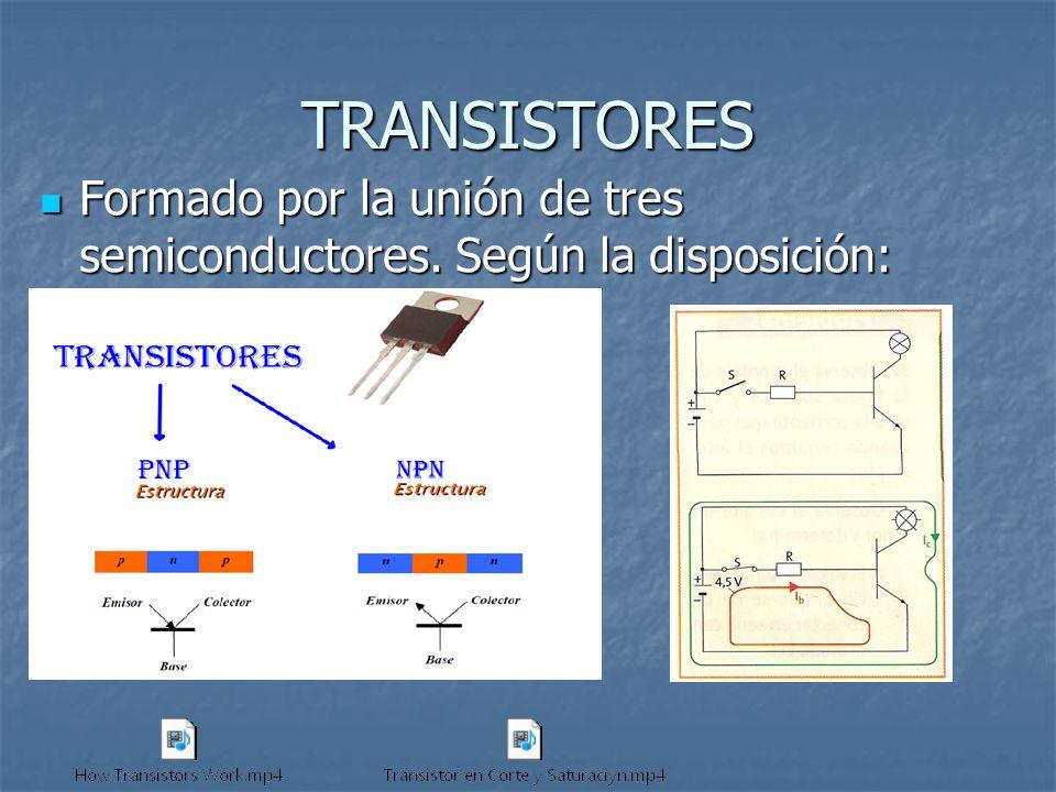 TRANSISTORES Formado por la unión de tres semiconductores. Según la disposición: