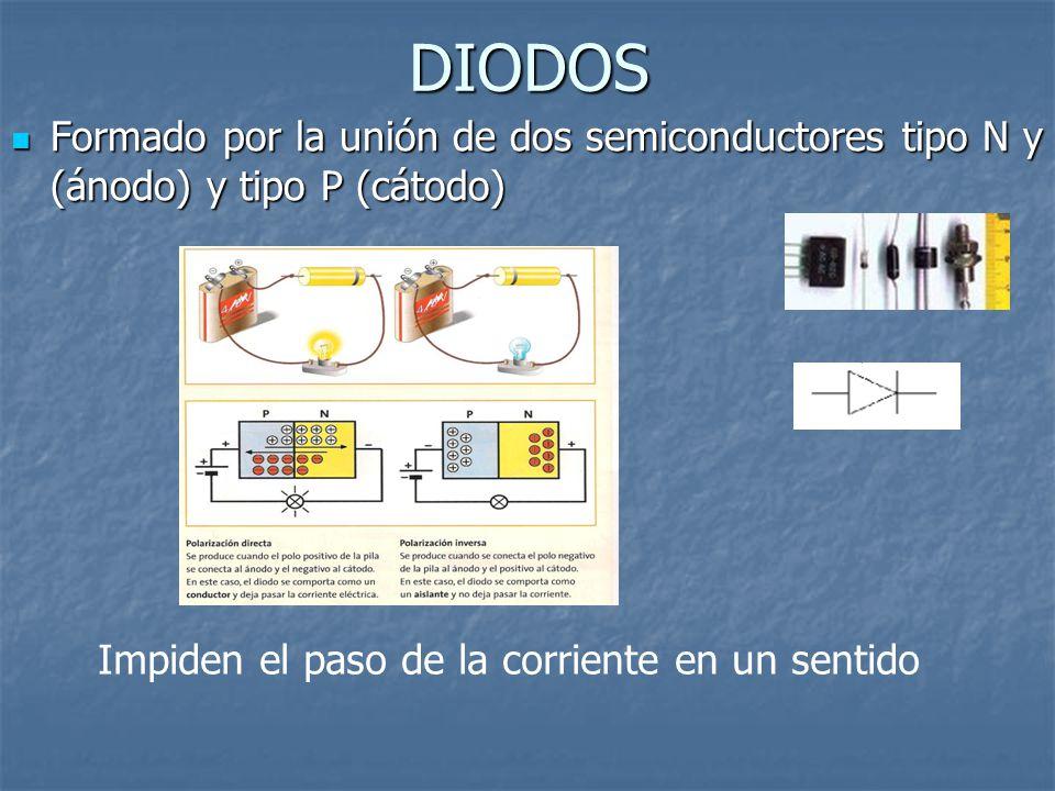 DIODOS Formado por la unión de dos semiconductores tipo N y (ánodo) y tipo P (cátodo) Impiden el paso de la corriente en un sentido.