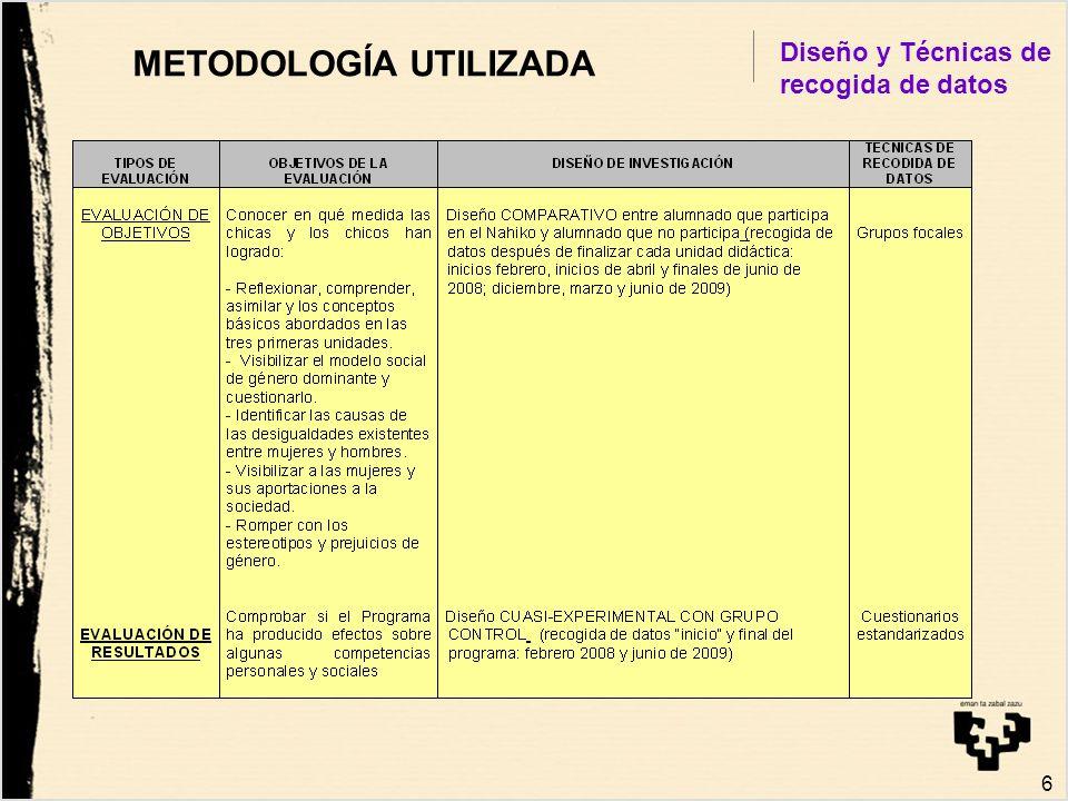 METODOLOGÍA UTILIZADA