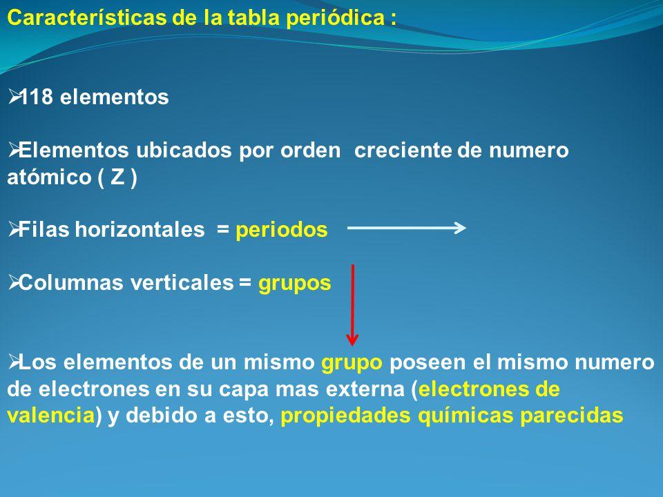 Resumen nmero atmico z numero de protones p ppt video online caractersticas de la tabla peridica urtaz Image collections