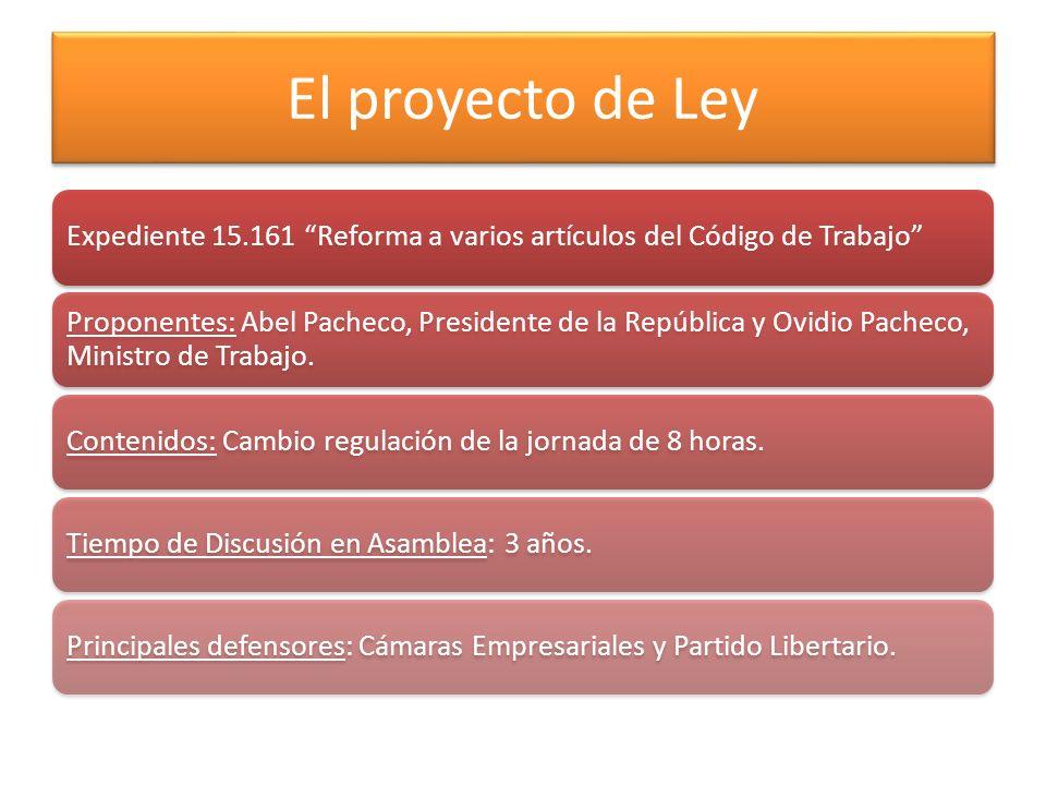 El proyecto de Ley Expediente 15.161 Reforma a varios artículos del Código de Trabajo