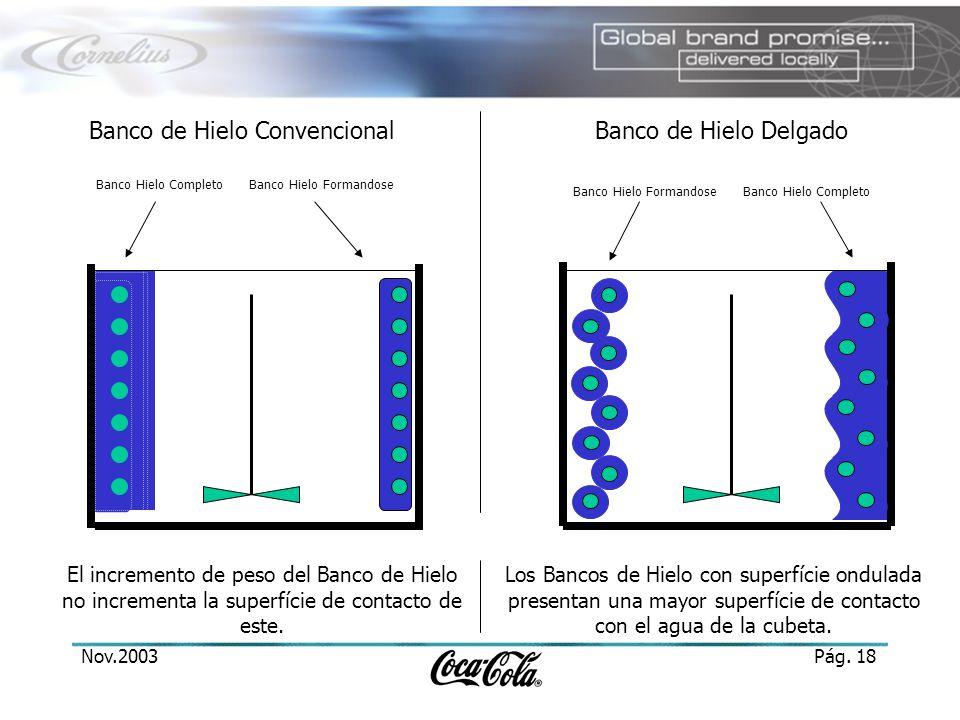 Banco de Hielo Convencional Banco de Hielo Delgado