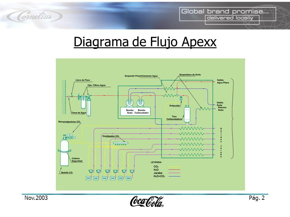 Diagrama de Flujo Apexx