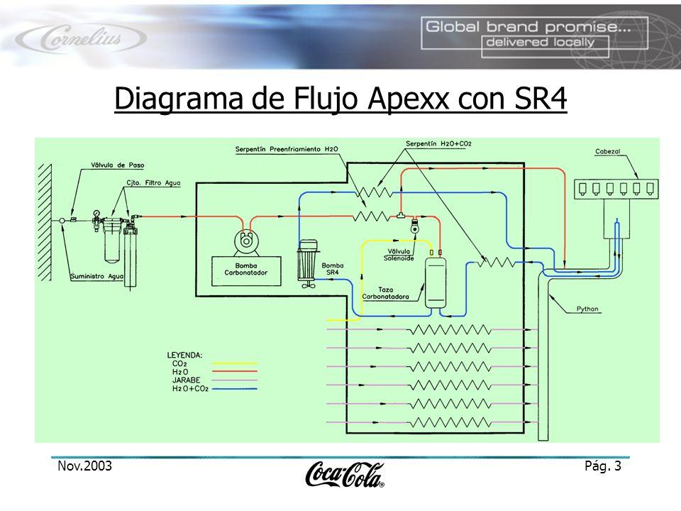 Diagrama de Flujo Apexx con SR4