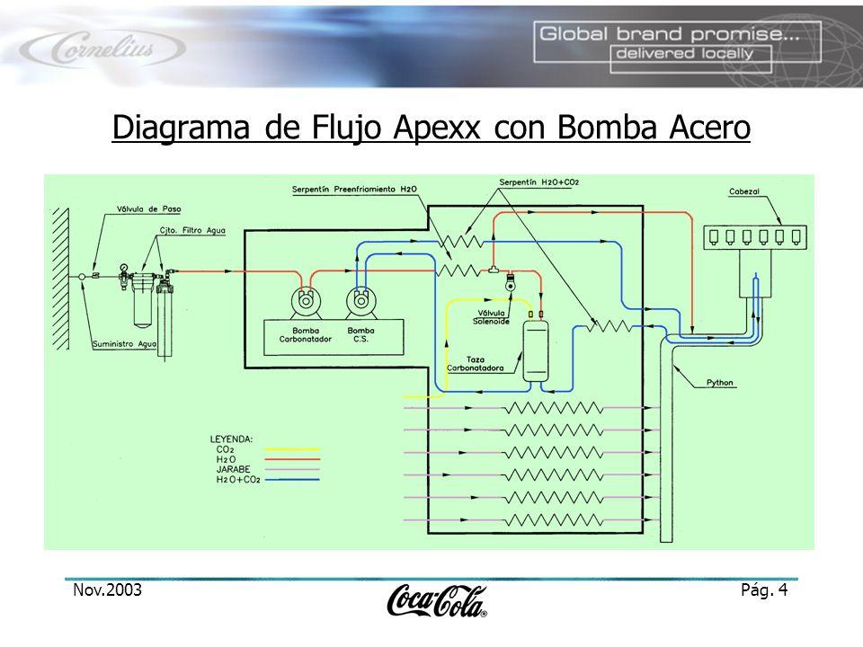 Diagrama de Flujo Apexx con Bomba Acero