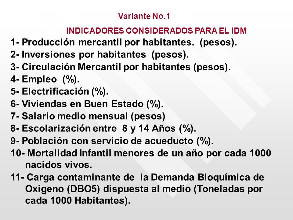 1- Producción mercantil por habitantes. (pesos).