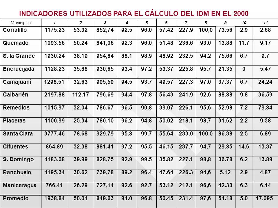 INDICADORES UTILIZADOS PARA EL CÁLCULO DEL IDM EN EL 2000