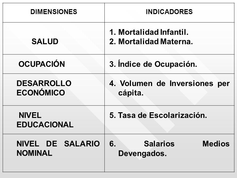 4. Volumen de Inversiones per cápita.