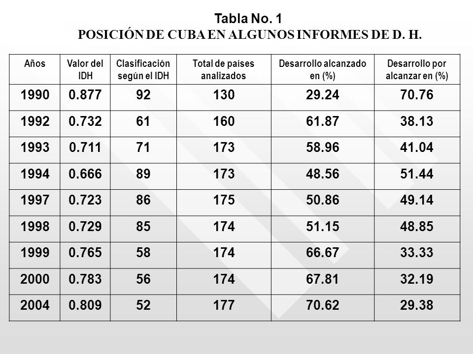 POSICIÓN DE CUBA EN ALGUNOS INFORMES DE D. H.