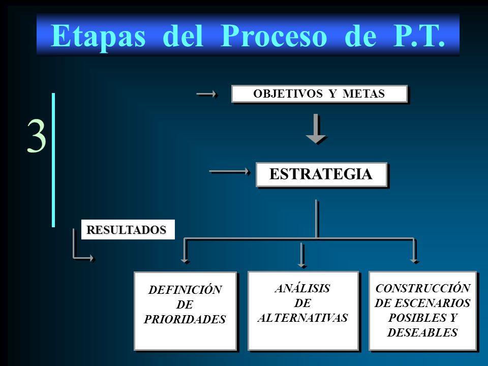 Etapas del Proceso de P.T.