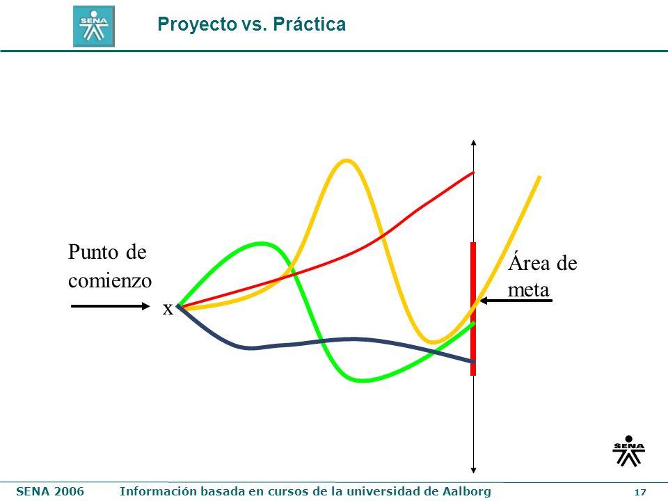Proyecto vs. Práctica Punto de comienzo Área de meta x