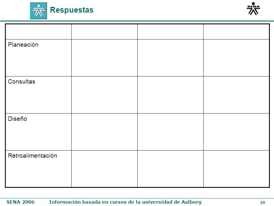 Respuestas Planeación Consultas Diseño Retroalimentación