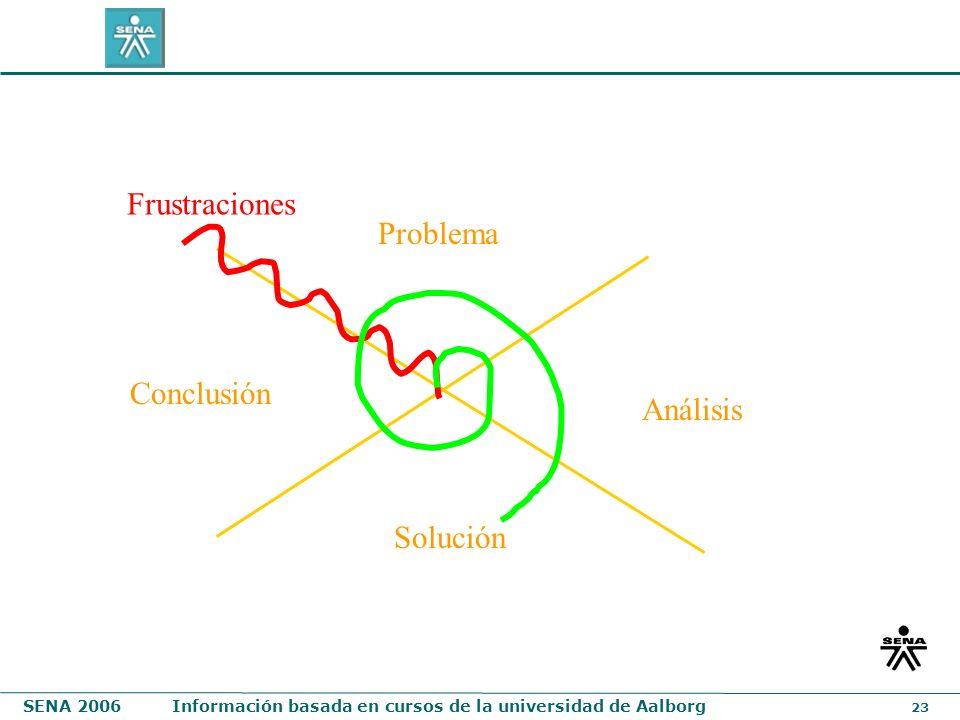 Frustraciones Problema Conclusión Análisis Solución
