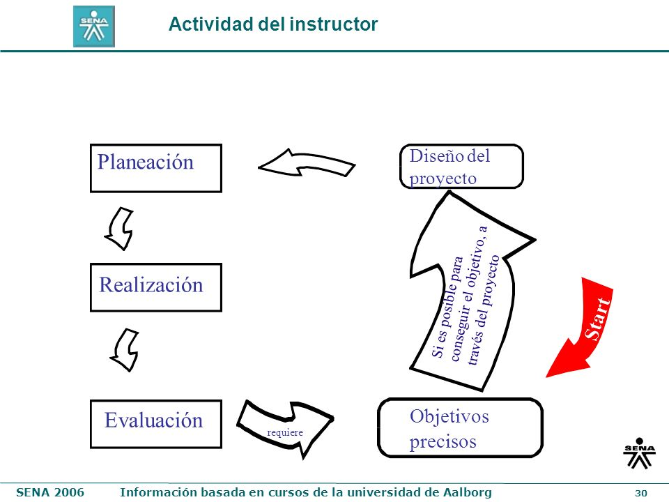 Planeación Realización Evaluación Objetivos precisos