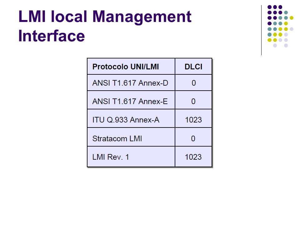 LMI local Management Interface