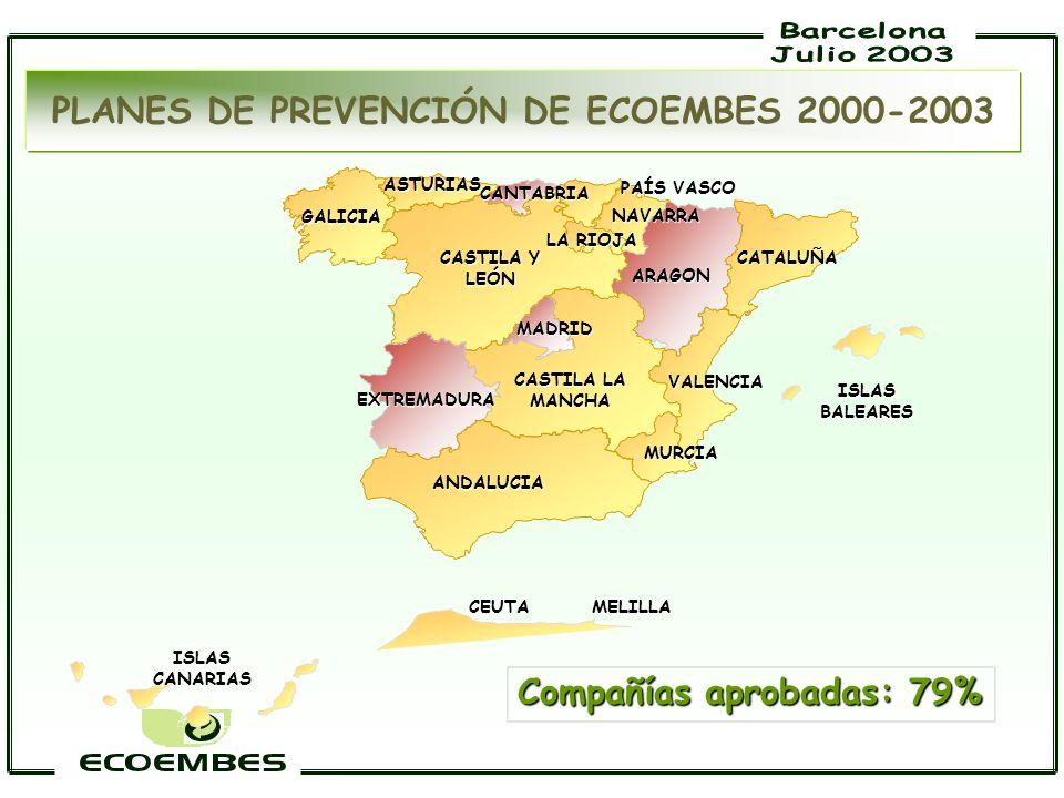 PLANES DE PREVENCIÓN DE ECOEMBES 2000-2003 Compañías aprobadas: 79%