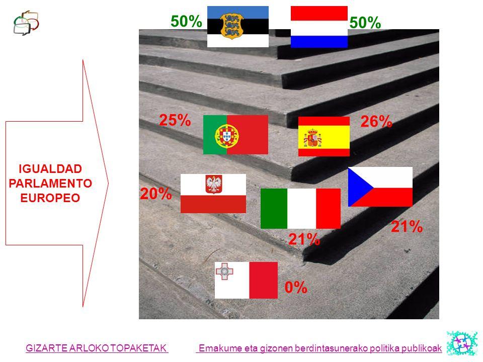 50% 50% 25% 26% 20% 21% 21% 0% IGUALDAD PARLAMENTO EUROPEO