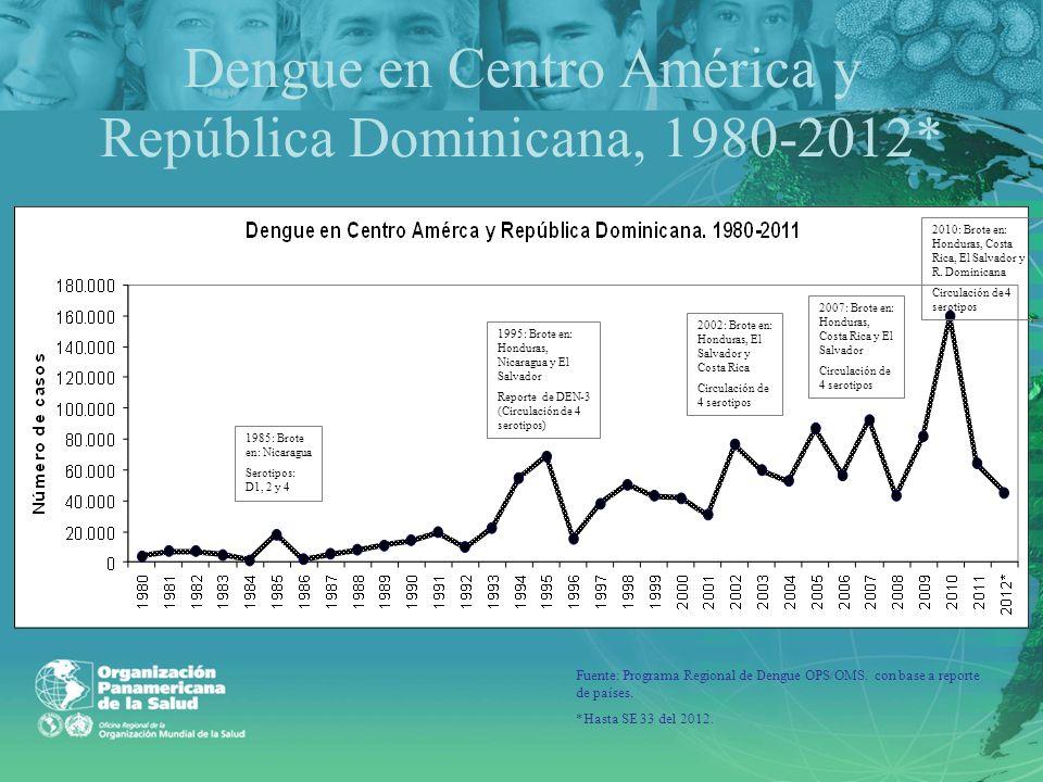 Dengue en Centro América y República Dominicana, 1980-2012*