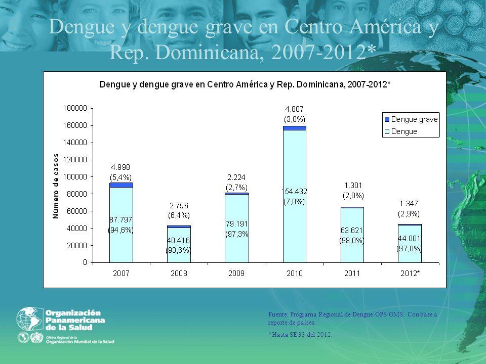 Dengue y dengue grave en Centro América y Rep. Dominicana, 2007-2012*