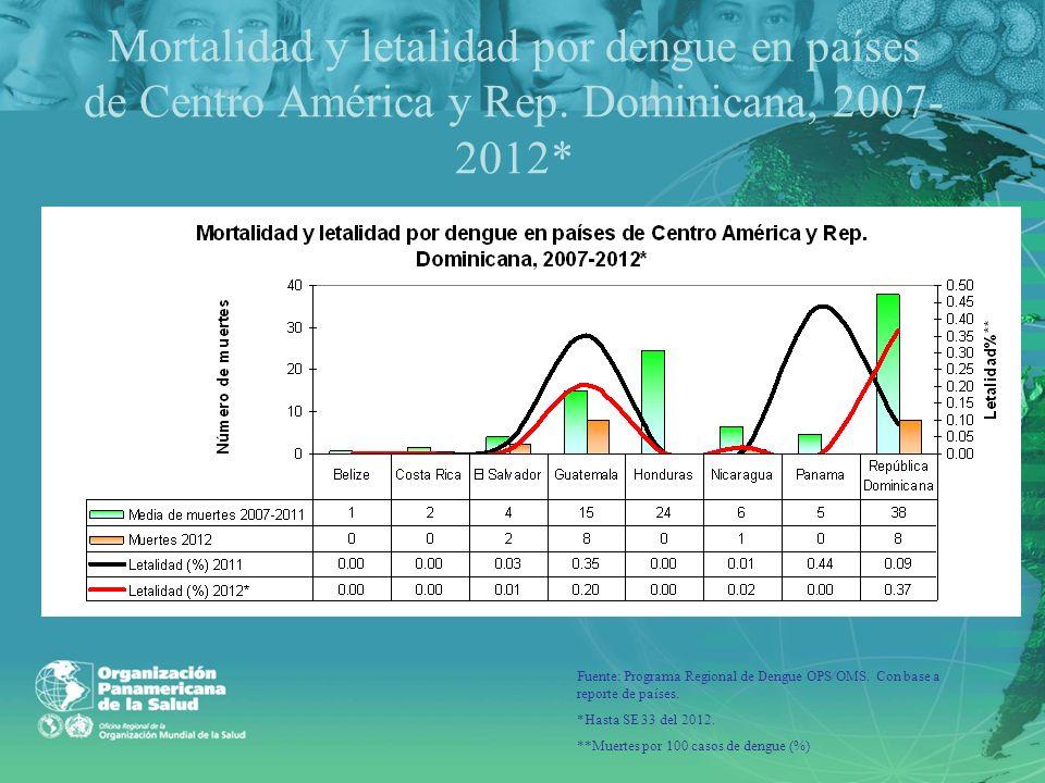 Mortalidad y letalidad por dengue en países de Centro América y Rep