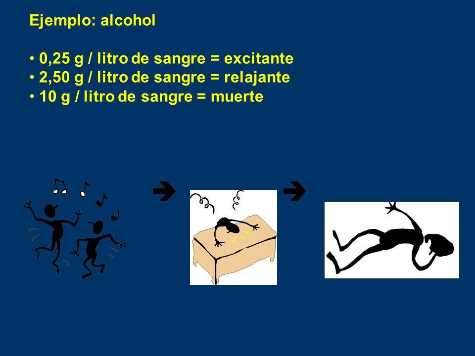 Ejemplo: alcohol 0,25 g / litro de sangre = excitante.